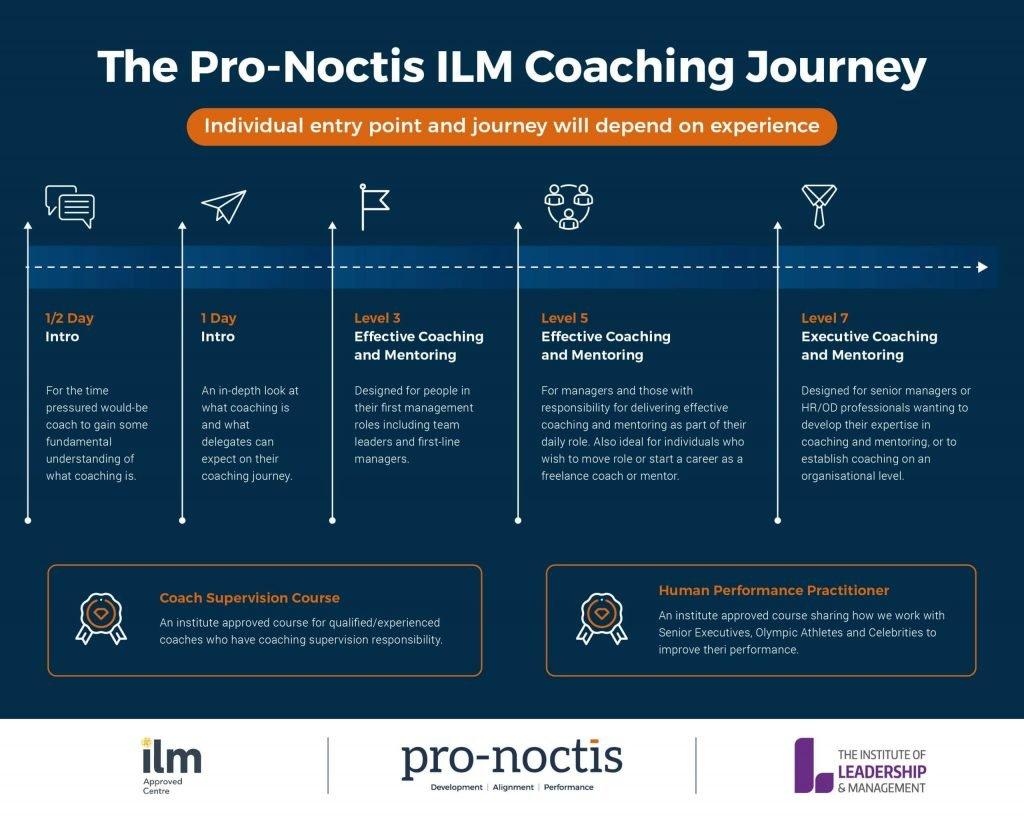 PN-Coaching-Journey-01-scaled-Pro-Noctis-min