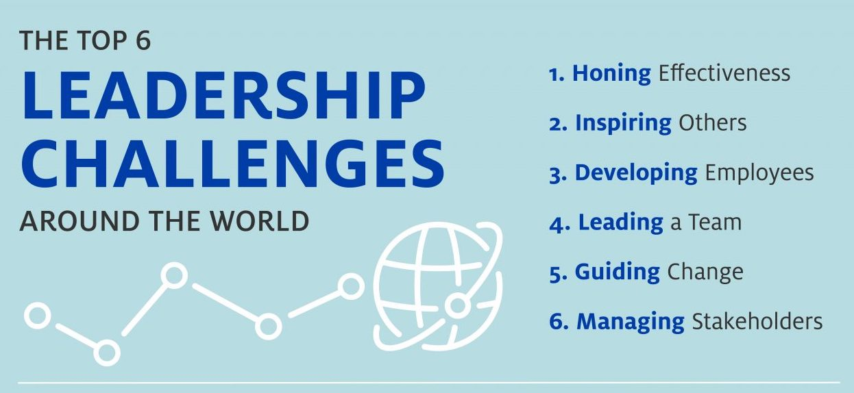 top-leadership-challenges-infographic-center-for-creative-leadership